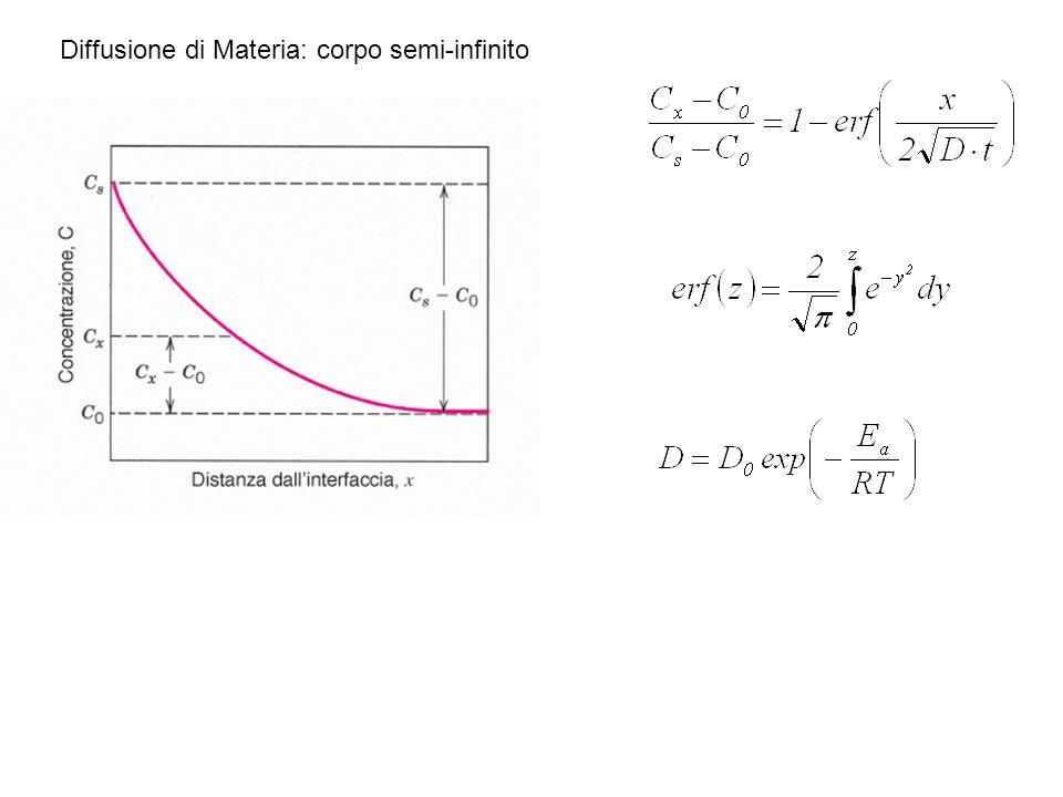 Diffusione di Materia: corpo semi-infinito