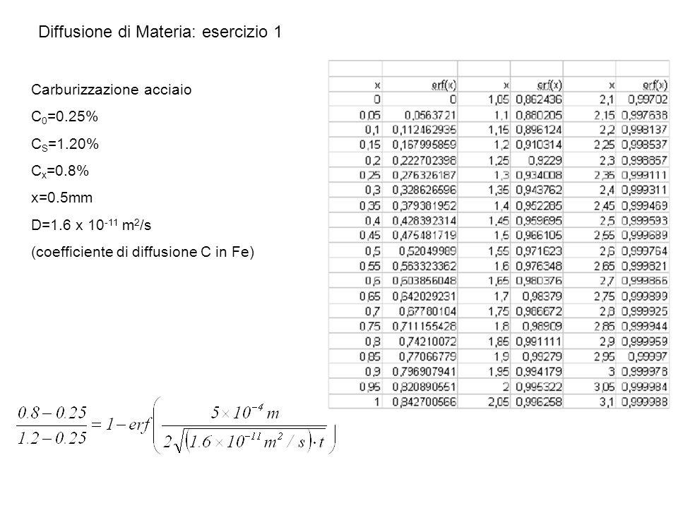 Diffusione di Materia: esercizio 1 Carburizzazione acciaio C 0 =0.25% C S =1.20% C x =0.8% x=0.5mm D=1.6 x 10 -11 m 2 /s (coefficiente di diffusione C