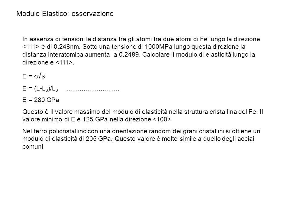Modulo Elastico: osservazione In assenza di tensioni la distanza tra gli atomi tra due atomi di Fe lungo la direzione è di 0.248nm. Sotto una tensione