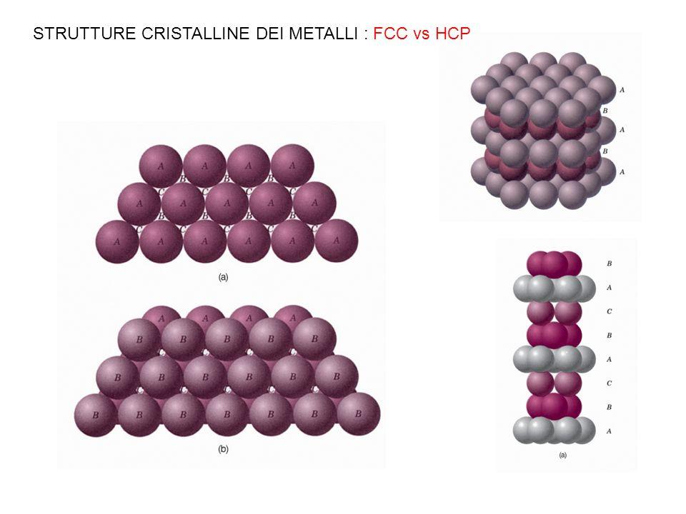 CALCOLO DELLA DENSITA La conoscenza della struttura cristallina permette di calcolare la densità nel modo seguente: n è il numero di atomi che appartengono alla cella A è il peso atomico V c è il volume della cella unitaria N A è il numero di Avogadro Esercizio: il rame Cu ha un raggio atomico di 0.128 nm, un peso atomico di 63.5 g/mole e una struttura cristallina FCC.