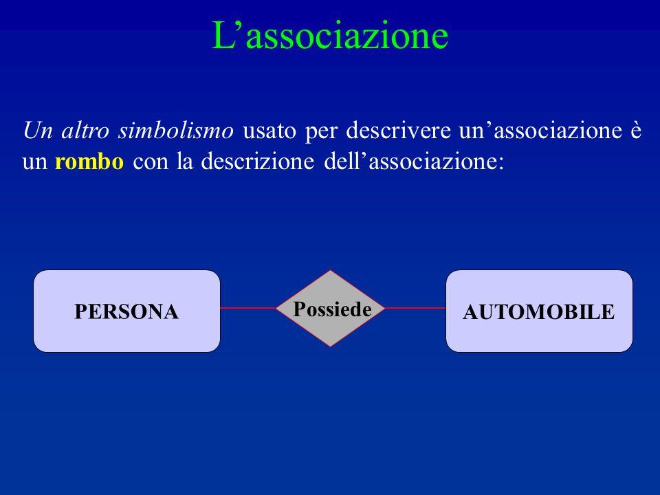 Un altro simbolismo usato per descrivere unassociazione è un rombo con la descrizione dellassociazione: PERSONAAUTOMOBILE Possiede Lassociazione