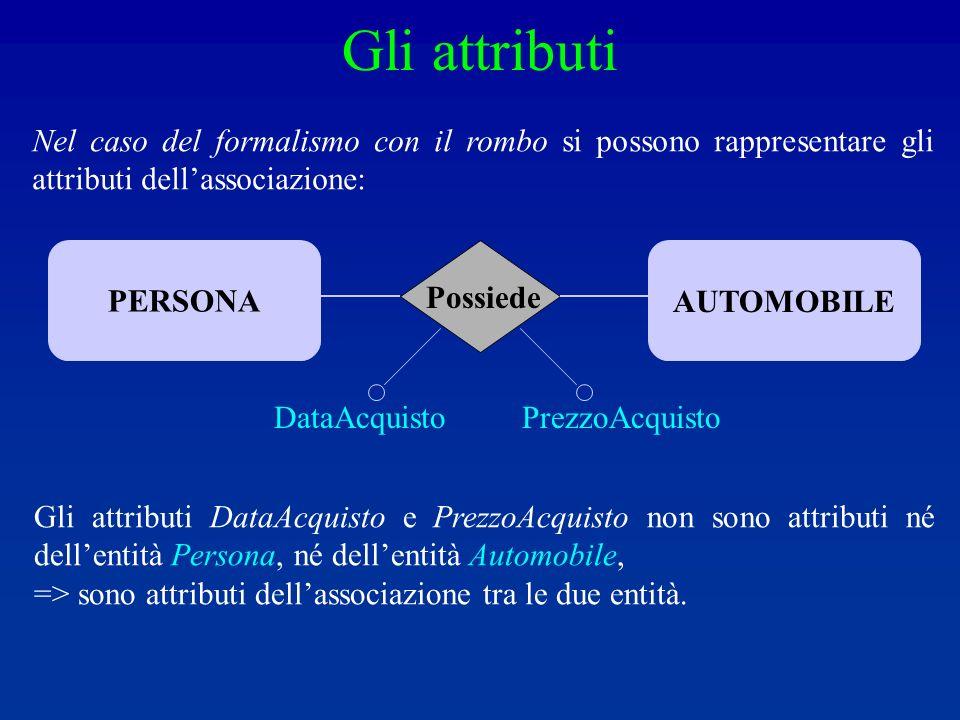 Nel caso del formalismo con il rombo si possono rappresentare gli attributi dellassociazione: PERSONAAUTOMOBILE Possiede DataAcquistoPrezzoAcquisto Gli attributi DataAcquisto e PrezzoAcquisto non sono attributi né dellentità Persona, né dellentità Automobile, => sono attributi dellassociazione tra le due entità.