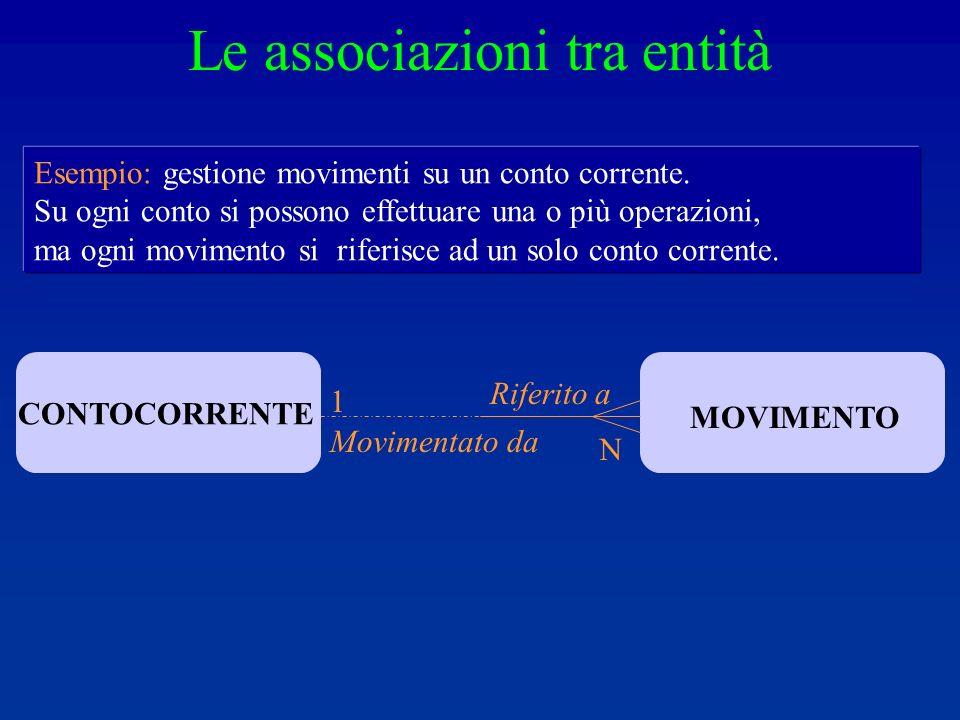 1 N CONTOCORRENTE MOVIMENTO Riferito a Movimentato da Esempio: gestione movimenti su un conto corrente.