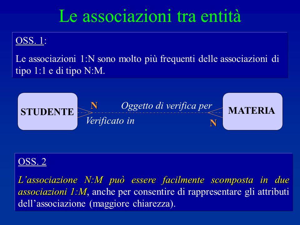 OSS. 2 Lassociazione N:M può essere facilmente scomposta in due associazioni 1:M Lassociazione N:M può essere facilmente scomposta in due associazioni