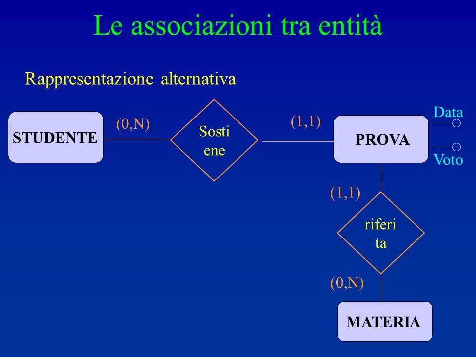 Le associazioni tra entità Rappresentazione alternativa STUDENTE PROVA MATERIA Data Voto (0,N) Sosti ene (1,1) (0,N) riferi ta (1,1)