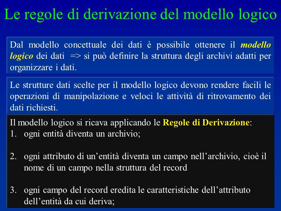 Dal modello concettuale dei dati è possibile ottenere il modello logico dei dati => si può definire la struttura degli archivi adatti per organizzare i dati.