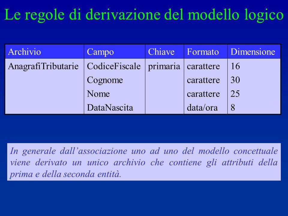 In generale dallassociazione uno ad uno del modello concettuale viene derivato un unico archivio che contiene gli attributi della prima e della seconda entità.