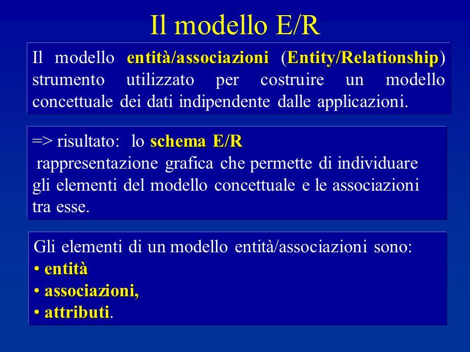 Le associazioni tra entità Rappresentazione alternativa (0,N) Rifer ito (1,1) MOVIMENTO CONTOCORRENTE Un Movimento deve riferirsi a 1 solo Conto Corrente