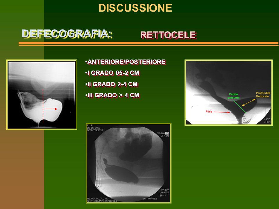 RETTOCELERETTOCELE ANTERIORE/POSTERIOREANTERIORE/POSTERIORE I GRADO 05-2 CMI GRADO 05-2 CM II GRADO 2-4 CMII GRADO 2-4 CM III GRADO > 4 CMIII GRADO > 4 CM ANTERIORE/POSTERIOREANTERIORE/POSTERIORE I GRADO 05-2 CMI GRADO 05-2 CM II GRADO 2-4 CMII GRADO 2-4 CM III GRADO > 4 CMIII GRADO > 4 CM DISCUSSIONEDEFECOGRAFIA:DEFECOGRAFIA:
