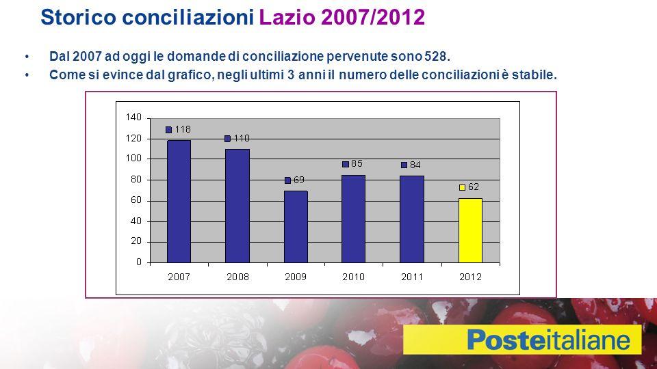 Storico conciliazioni Lazio 2007/2012 Dal 2007 ad oggi le domande di conciliazione pervenute sono 528.