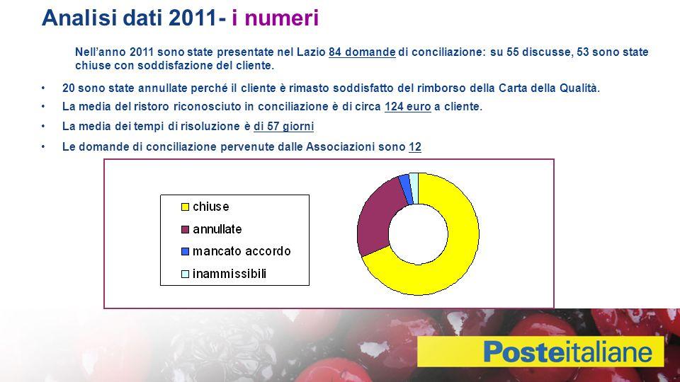 Analisi dati 2011- i numeri Nellanno 2011 sono state presentate nel Lazio 84 domande di conciliazione: su 55 discusse, 53 sono state chiuse con soddisfazione del cliente.