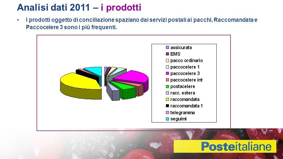 I prodotti oggetto di conciliazione spaziano dai servizi postali ai pacchi, Raccomandata e Paccocelere 3 sono i più frequenti.