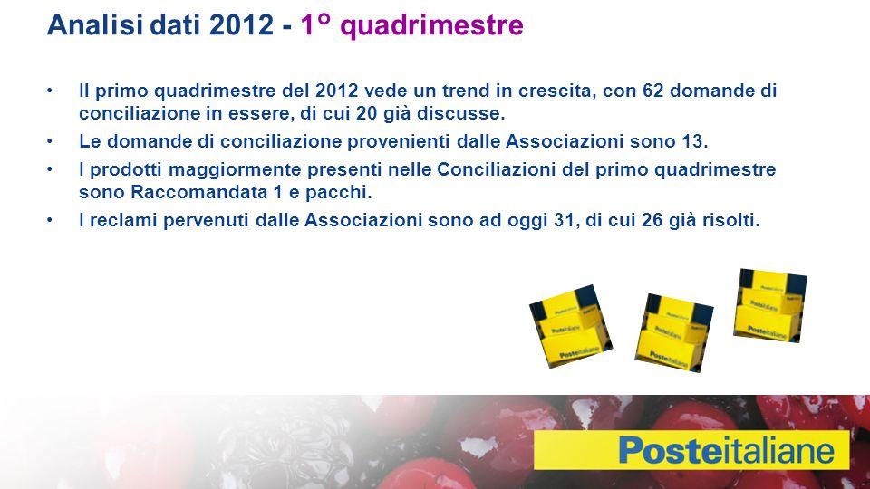 Analisi dati 2012 - 1° quadrimestre Il primo quadrimestre del 2012 vede un trend in crescita, con 62 domande di conciliazione in essere, di cui 20 già discusse.