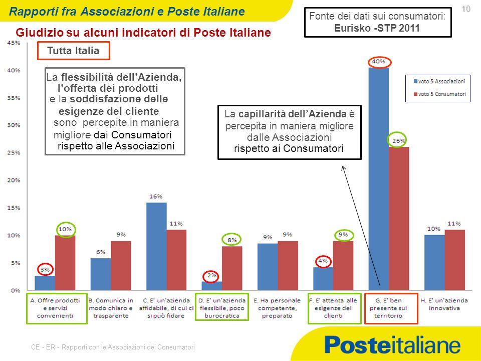 07/05/2014 CE - ER - Rapporti con le Associazioni dei Consumatori 10 Rapporti fra Associazioni e Poste Italiane Giudizio su alcuni indicatori di Poste Italiane Tutta Italia La capillarità dellAzienda è percepita in maniera migliore Fonte dei dati sui consumatori: Eurisko -STP 2011 dalle Associazioni rispetto ai Consumatori sono percepite in maniera migliore dai Consumatori rispetto alle Associazioni La flessibilità dellAzienda, lofferta dei prodotti e la soddisfazione delle esigenze del cliente