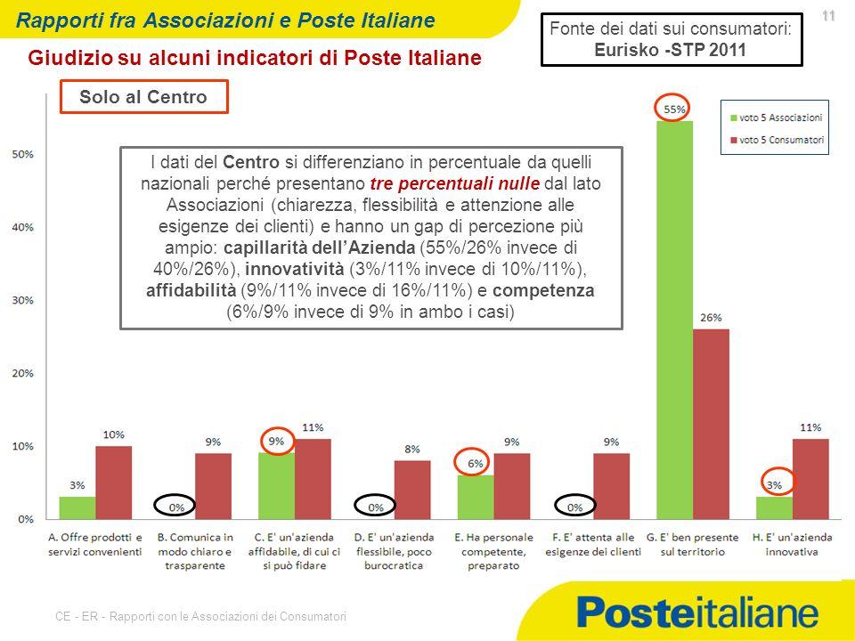 07/05/2014 CE - ER - Rapporti con le Associazioni dei Consumatori 11 Rapporti fra Associazioni e Poste Italiane Giudizio su alcuni indicatori di Poste Italiane Solo al Centro Fonte dei dati sui consumatori: Eurisko -STP 2011 I dati del Centro si differenziano in percentuale da quelli nazionali perché presentano tre percentuali nulle dal lato Associazioni (chiarezza, flessibilità e attenzione alle esigenze dei clienti) e hanno un gap di percezione più ampio: capillarità dellAzienda (55%/26% invece di 40%/26%), innovatività (3%/11% invece di 10%/11%), affidabilità (9%/11% invece di 16%/11%) e competenza (6%/9% invece di 9% in ambo i casi)