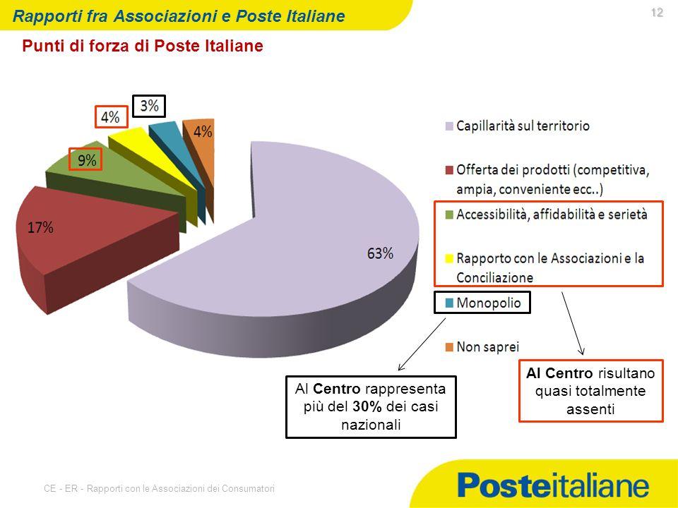 07/05/2014 CE - ER - Rapporti con le Associazioni dei Consumatori 12 Rapporti fra Associazioni e Poste Italiane Punti di forza di Poste Italiane Al Centro risultano quasi totalmente assenti Al Centro rappresenta più del 30% dei casi nazionali