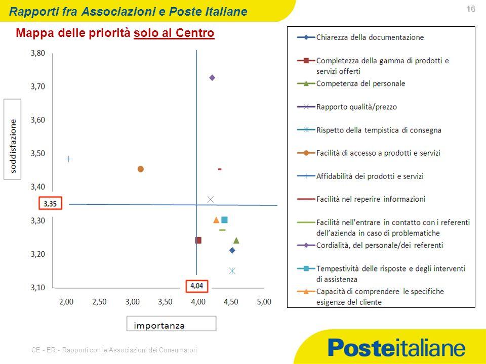 07/05/2014 CE - ER - Rapporti con le Associazioni dei Consumatori 16 Rapporti fra Associazioni e Poste Italiane Mappa delle priorità solo al Centro