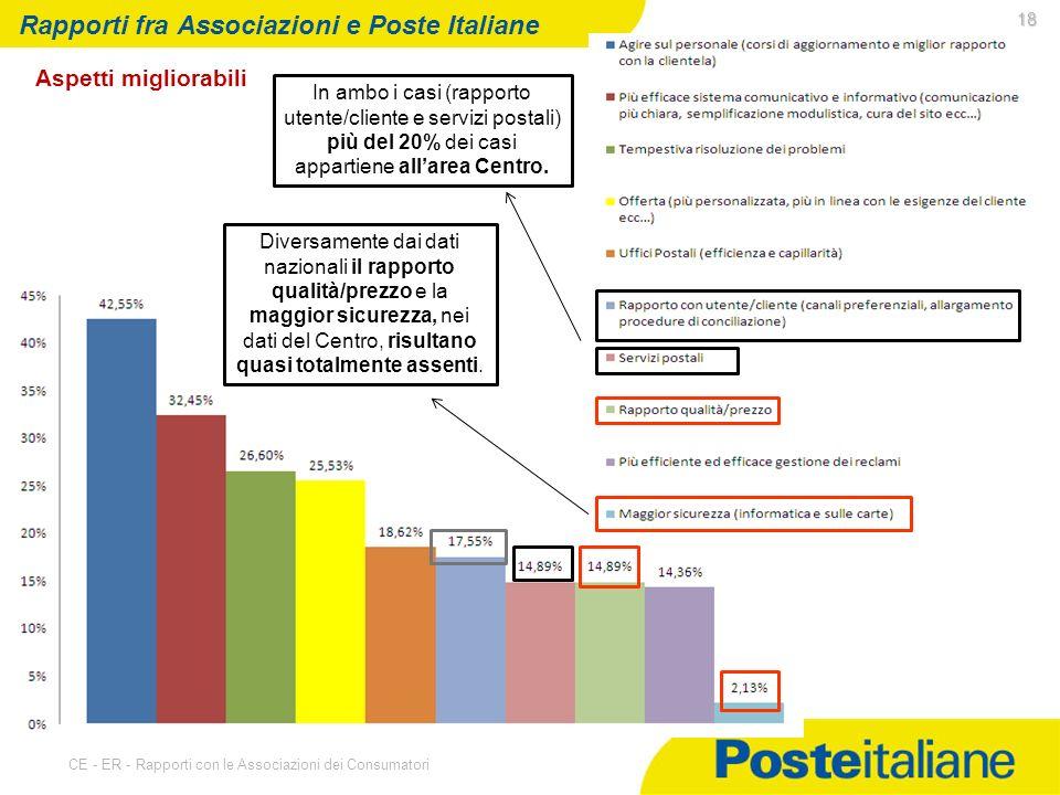 07/05/2014 CE - ER - Rapporti con le Associazioni dei Consumatori 18 Rapporti fra Associazioni e Poste Italiane Aspetti migliorabili In ambo i casi (rapporto utente/cliente e servizi postali) più del 20% dei casi appartiene allarea Centro.