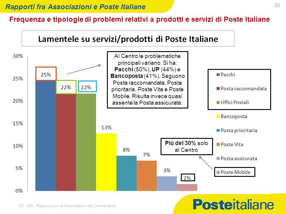 07/05/2014 CE - ER - Rapporti con le Associazioni dei Consumatori 20 Rapporti fra Associazioni e Poste Italiane Frequenza e tipologie di problemi relativi a prodotti e servizi di Poste Italiane Al Centro le problematiche principali variano.
