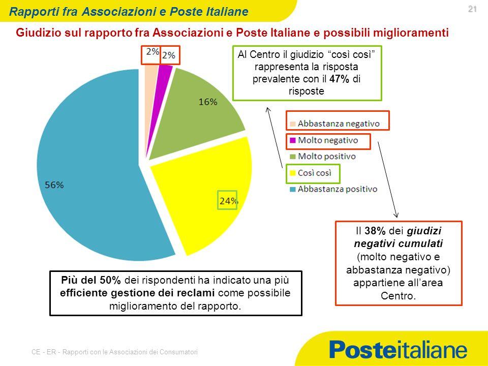 07/05/2014 CE - ER - Rapporti con le Associazioni dei Consumatori 21 Rapporti fra Associazioni e Poste Italiane Giudizio sul rapporto fra Associazioni e Poste Italiane e possibili miglioramenti Il 38% dei giudizi negativi cumulati (molto negativo e abbastanza negativo) appartiene allarea Centro.