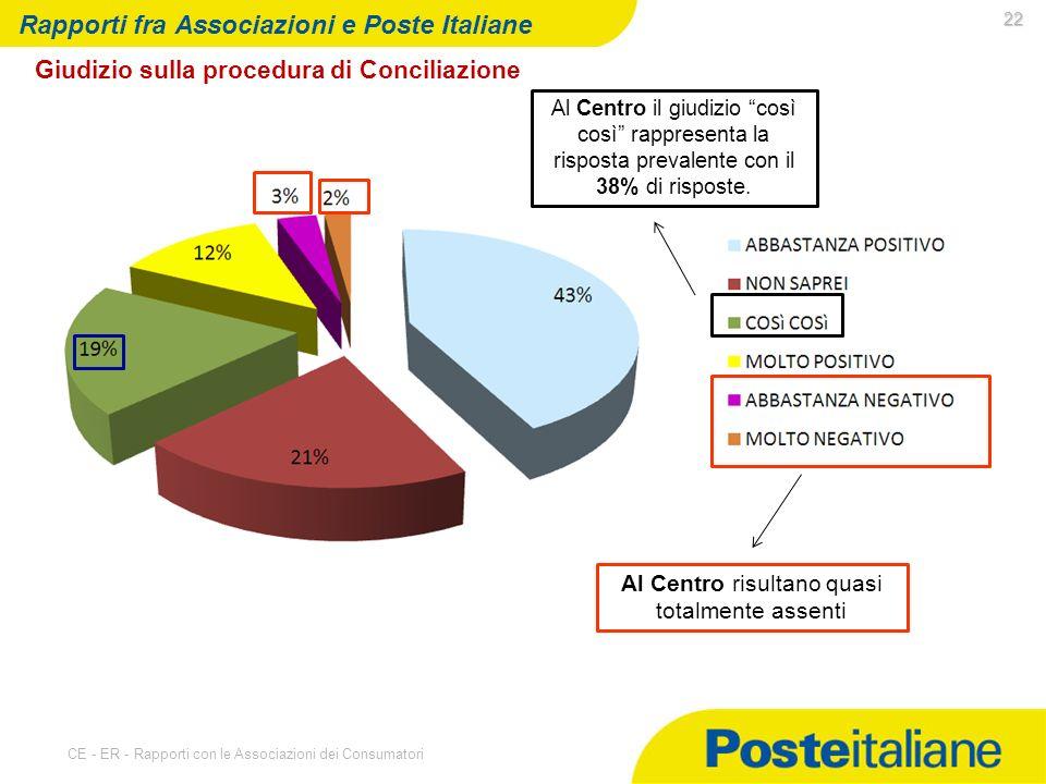 07/05/2014 CE - ER - Rapporti con le Associazioni dei Consumatori 22 Rapporti fra Associazioni e Poste Italiane Giudizio sulla procedura di Conciliazione Al Centro risultano quasi totalmente assenti Al Centro il giudizio così così rappresenta la risposta prevalente con il 38% di risposte.