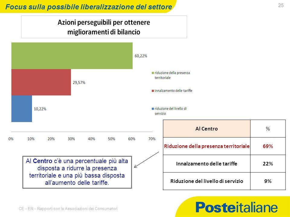 07/05/2014 CE - ER - Rapporti con le Associazioni dei Consumatori 25 Focus sulla possibile liberalizzazione del settore Al Centro cè una percentuale più alta disposta a ridurre la presenza territoriale e una più bassa disposta allaumento delle tariffe.