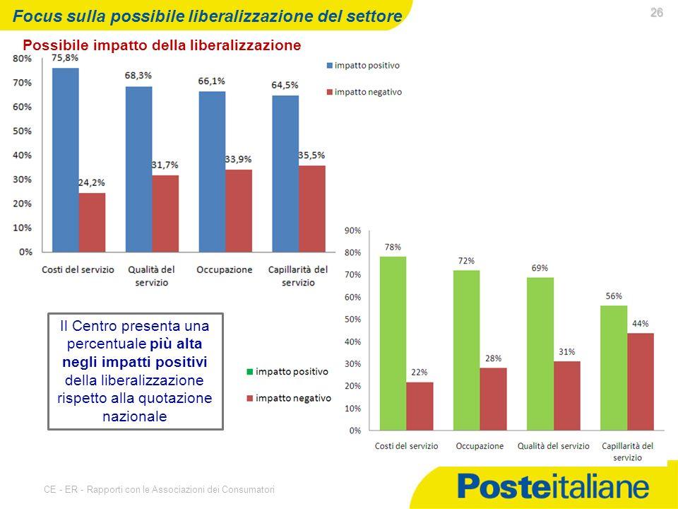 07/05/2014 CE - ER - Rapporti con le Associazioni dei Consumatori 26 Focus sulla possibile liberalizzazione del settore Il Centro presenta una percentuale più alta negli impatti positivi della liberalizzazione rispetto alla quotazione nazionale Possibile impatto della liberalizzazione