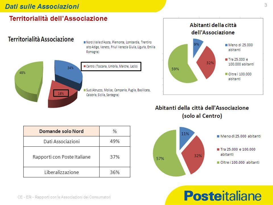 07/05/2014 CE - ER - Rapporti con le Associazioni dei Consumatori 3 Dati sulle Associazioni Territorialità dellAssociazione Domande solo Nord% Dati Associazioni 49% Rapporti con Poste Italiane37% Liberalizzazione36%