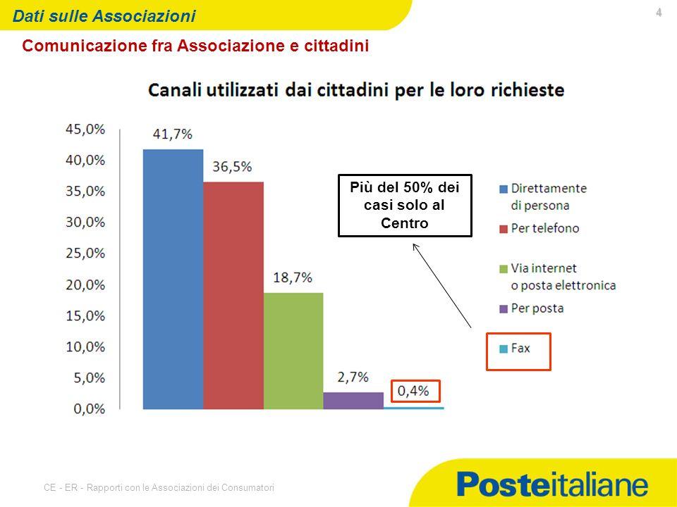 07/05/2014 CE - ER - Rapporti con le Associazioni dei Consumatori 4 Dati sulle Associazioni Comunicazione fra Associazione e cittadini Più del 50% dei casi solo al Centro
