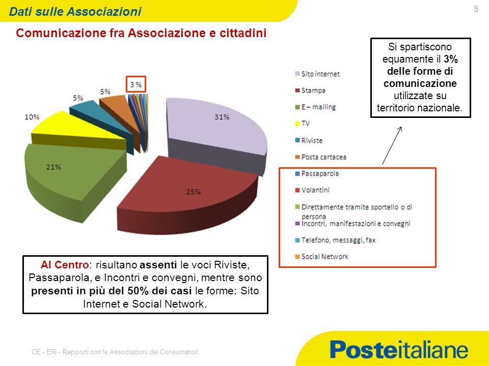 07/05/2014 CE - ER - Rapporti con le Associazioni dei Consumatori 5 Dati sulle Associazioni Comunicazione fra Associazione e cittadini Si spartiscono equamente il 3% delle forme di comunicazione utilizzate su territorio nazionale.