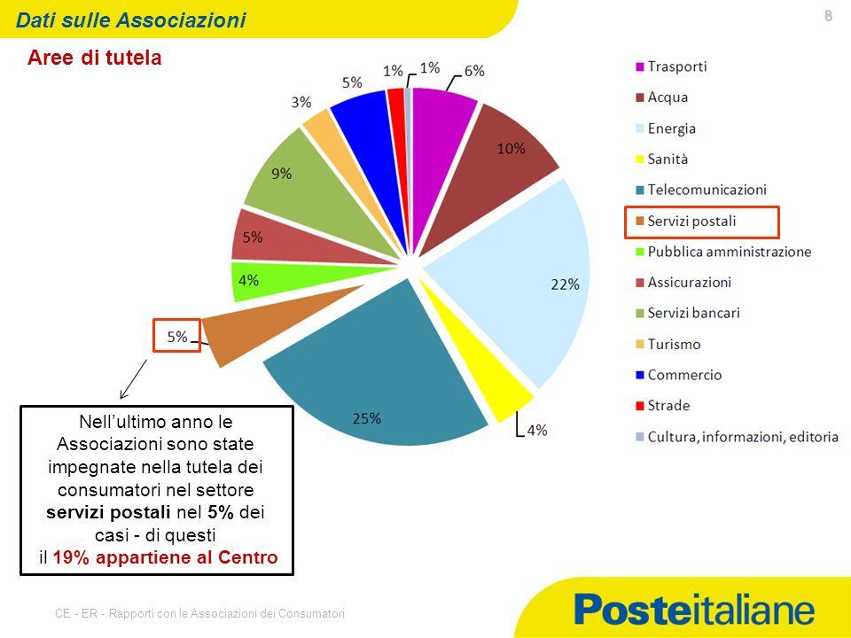 07/05/2014 CE - ER - Rapporti con le Associazioni dei Consumatori 8 Dati sulle Associazioni Aree di tutela Nellultimo anno le Associazioni sono state impegnate nella tutela dei consumatori nel settore servizi postali nel 5% dei casi - di questi il 19% appartiene al Centro