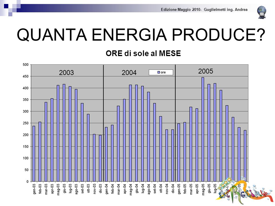 QUANTA ENERGIA PRODUCE. 2003 2004 2005 ORE di sole al MESE Edizione Maggio 2010- Guglielmetti ing.