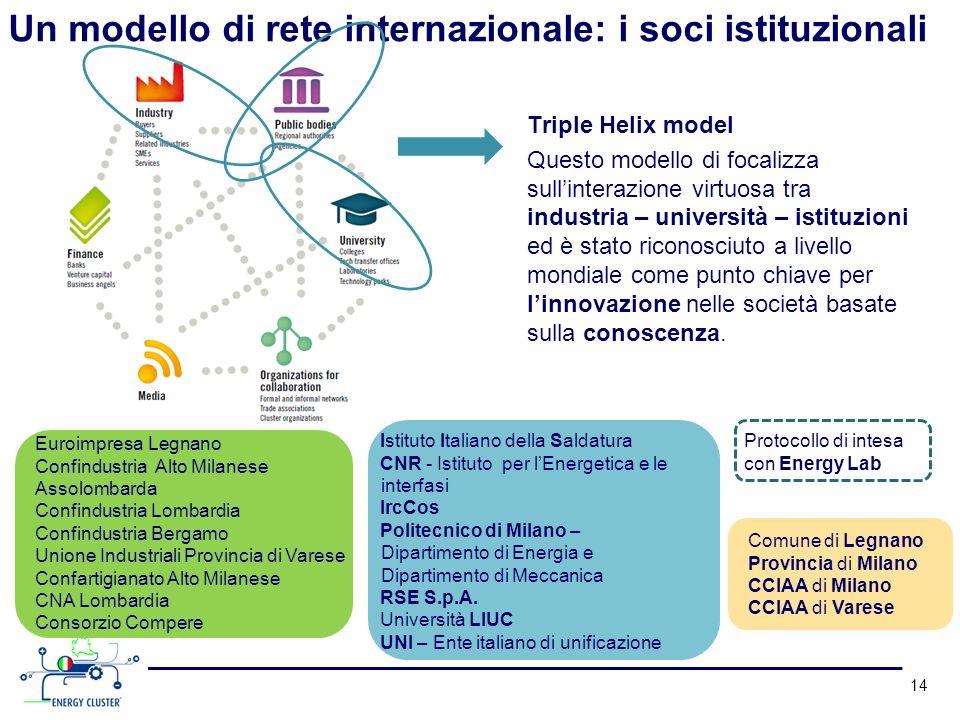14 Un modello di rete internazionale: i soci istituzionali Protocollo di intesa con Energy Lab Istituto Italiano della Saldatura CNR - Istituto per lE