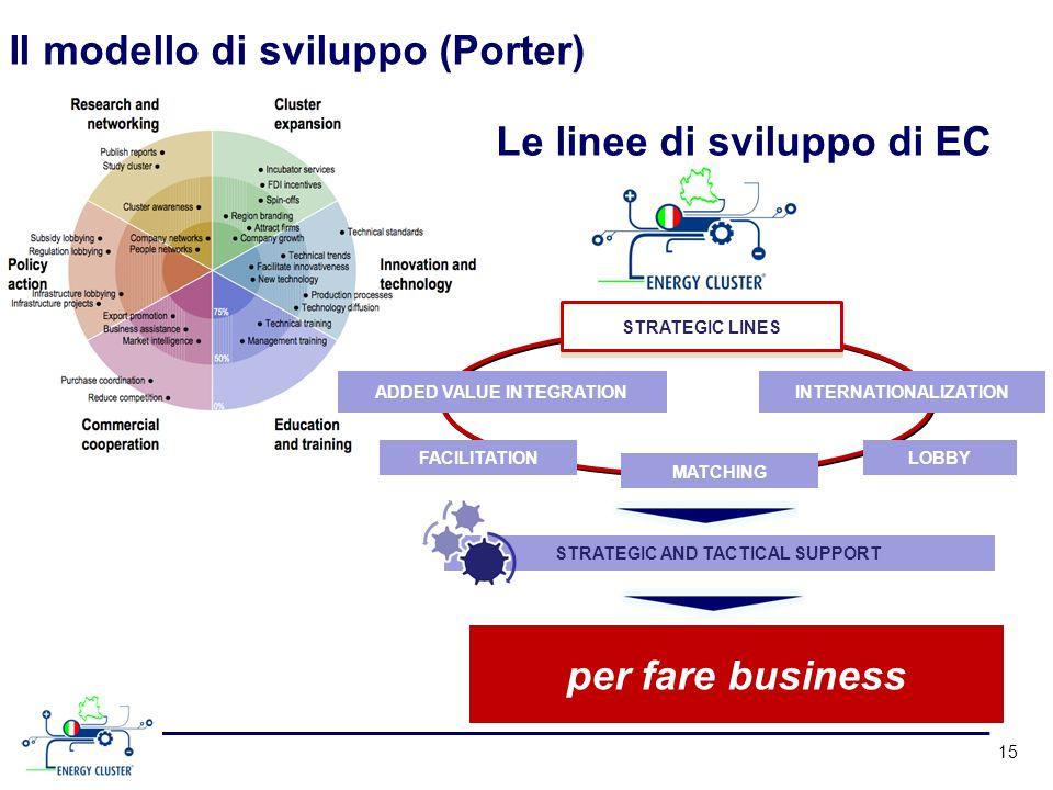 Il modello di sviluppo (Porter) 15 FACILITATION INTERNATIONALIZATION ADDED VALUE INTEGRATION STRATEGIC LINES STRATEGIC AND TACTICAL SUPPORT MATCHING L