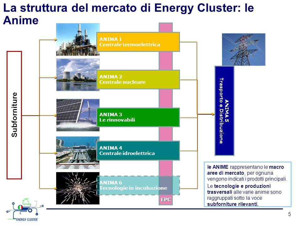 5 ANIMA 1 Centrale termoelettrica ANIMA 2 Centrale nucleare ANIMA 3 Le rinnovabili ANIMA 4 Centrale idroelettrica ANIMA 6 Tecnologie in incubazione EP
