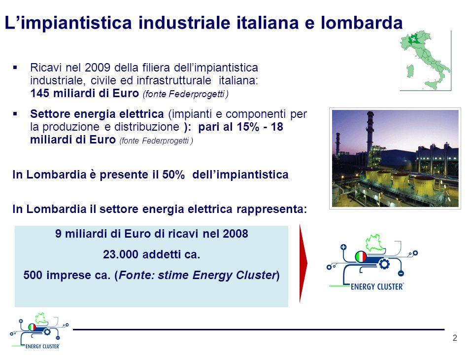 Limpiantistica industriale italiana e lombarda Ricavi nel 2009 della filiera dellimpiantistica industriale, civile ed infrastrutturale italiana: 145 miliardi di Euro (fonte Federprogetti ) Settore energia elettrica (impianti e componenti per la produzione e distribuzione ): pari al 15% - 18 miliardi di Euro (fonte Federprogetti ) In Lombardia è presente il 50% dellimpiantistica In Lombardia il settore energia elettrica rappresenta: 2 9 miliardi di Euro di ricavi nel 2008 23.000 addetti ca.