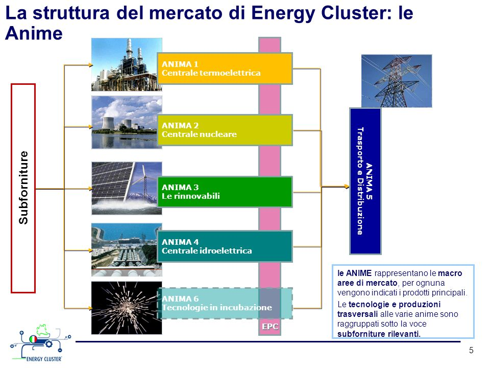 5 ANIMA 1 Centrale termoelettrica ANIMA 2 Centrale nucleare ANIMA 3 Le rinnovabili ANIMA 4 Centrale idroelettrica ANIMA 6 Tecnologie in incubazione EPC Subforniture ANIMA 5 Trasporto e Distribuzione le ANIME rappresentano le macro aree di mercato, per ognuna vengono indicati i prodotti principali.