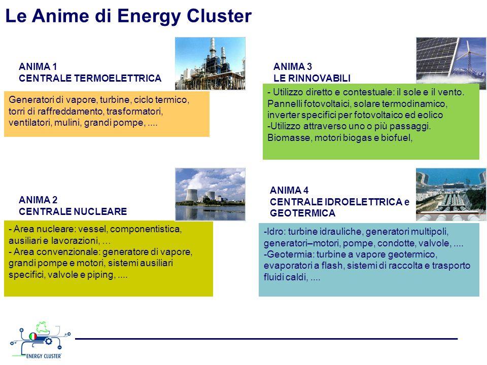 Il secondo cluster in Europa Source: European Cluster Observatory Energy Cluster è secondo solo alla Germania per addetti nel settore della power generation