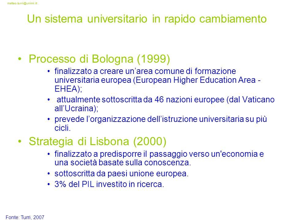 matteo.turri@unimi.it Processo di Bologna (1999) finalizzato a creare unarea comune di formazione universitaria europea (European Higher Education Are