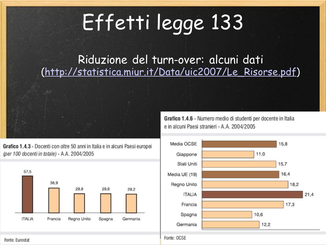 Effetti legge 133 Riduzione del turn-over: alcuni dati (http://statistica.miur.it/Data/uic2007/Le_Risorse.pdf) http://statistica.miur.it/Data/uic2007/Le_Risorse.pdf