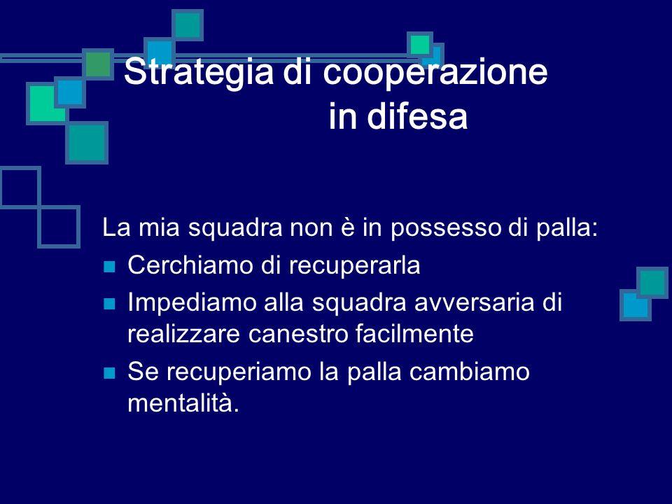 Strategia di cooperazione in difesa La mia squadra non è in possesso di palla: Cerchiamo di recuperarla Impediamo alla squadra avversaria di realizzar