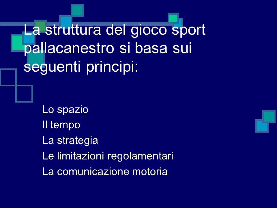 Lo spazio Il tempo La strategia Le limitazioni regolamentari La comunicazione motoria La struttura del gioco sport pallacanestro si basa sui seguenti