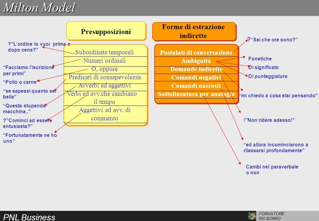 PNL Business FORMATORE RM BORRO Presupposizioni Forme di estrazione indirette Postulati di conversazione Ambiguità Domande indirette Comandi negativi