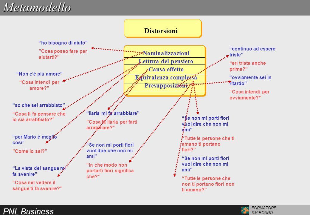 PNL Business FORMATORE RM BORRO DistorsioniMetamodello Nominalizzazioni Lettura del pensiero Causa effetto Equivalenza complessa Presupposizioni Non c