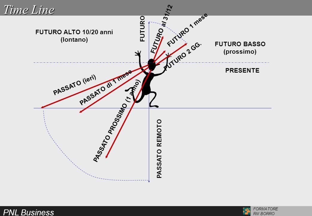 PNL Business FORMATORE RM BORRO Time Line FUTURO ALTO 10/20 anni (lontano) PASSATO (ieri) PASSATO di 1 mese PASSATO PROSSIMO (1 anno) PASSATO REMOTO F