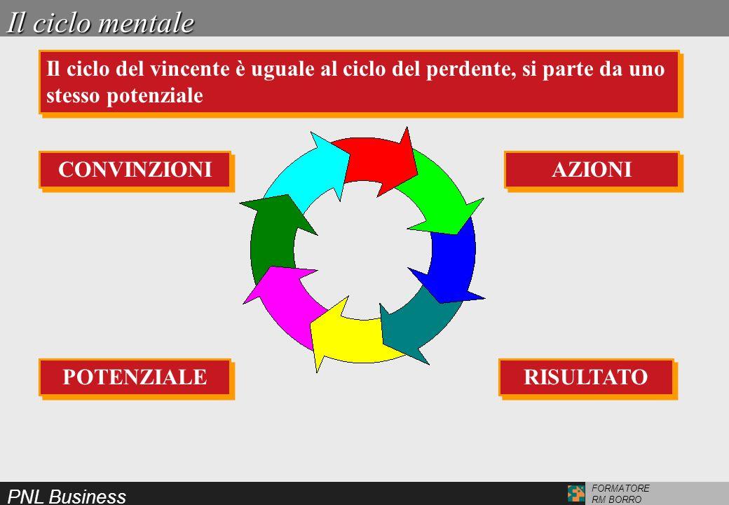 PNL Business FORMATORE RM BORRO Il ciclo mentale Il ciclo del vincente è uguale al ciclo del perdente, si parte da uno stesso potenziale AZIONI RISULT