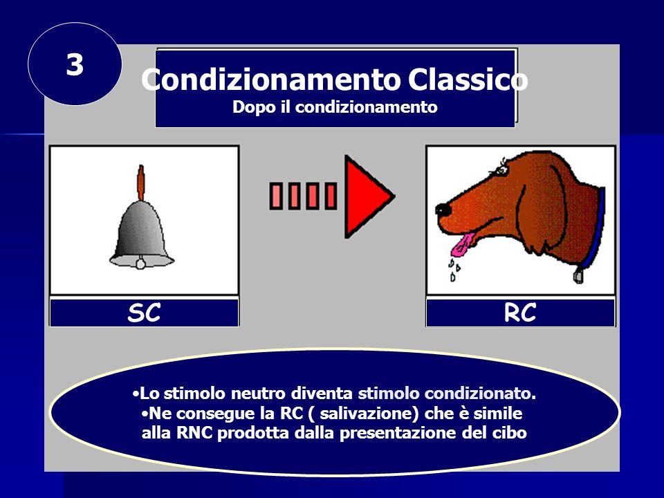 Condizionamento Classico Dopo il condizionamento SCRC Lo stimolo neutro diventa stimolo condizionato. Ne consegue la RC ( salivazione) che è simile al