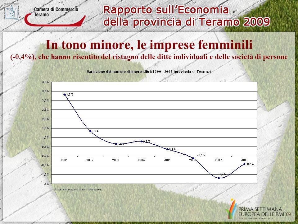 In tono minore, le imprese femminili (-0,4%), che hanno risentito del ristagno delle ditte individuali e delle società di persone