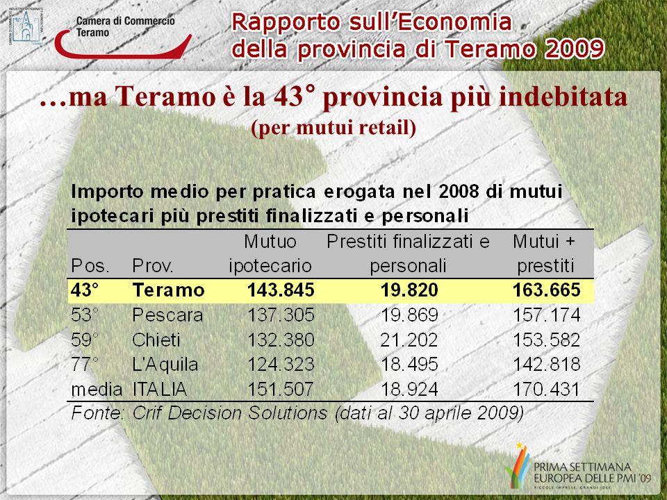 …ma Teramo è la 43° provincia più indebitata (per mutui retail)