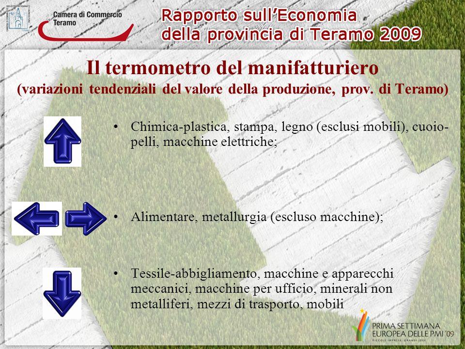 Il termometro del manifatturiero (variazioni tendenziali del valore della produzione, prov.